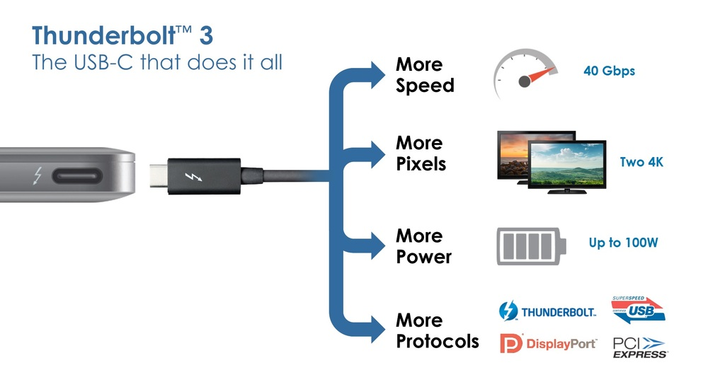 USB and Thunderbolt Standards